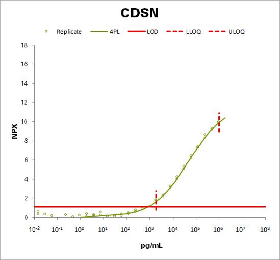 Corneodesmosin (CDSN)