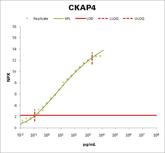 Cytoskeleton-associated protein 4 (CKAP4)