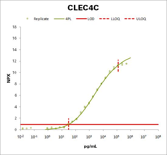 C-type lectin domain family 4 member C (CLEC4C)