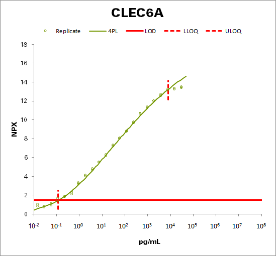 C-type lectin domain family 6 member A (CLEC6A)