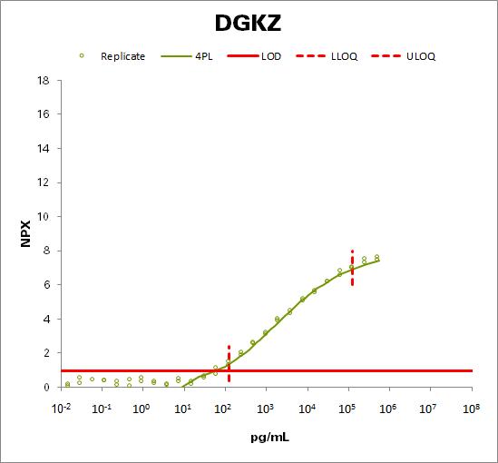 Diacylglycerol kinase zeta (DGKZ)