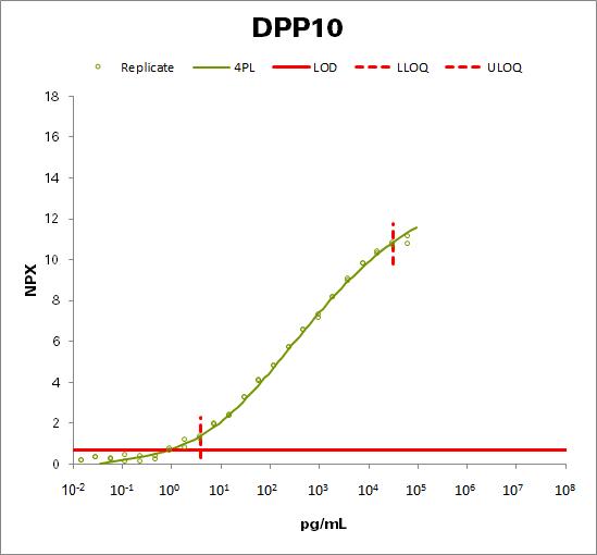 Inactive dipeptidyl peptidase 10 (DPP10)