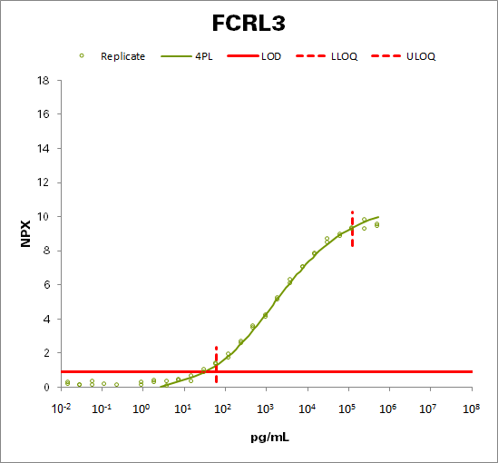 Fc receptor-like protein 3 (FCRL3)