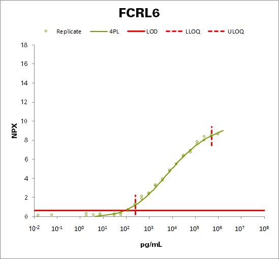 Fc receptor-like protein 6 (FCRL6)
