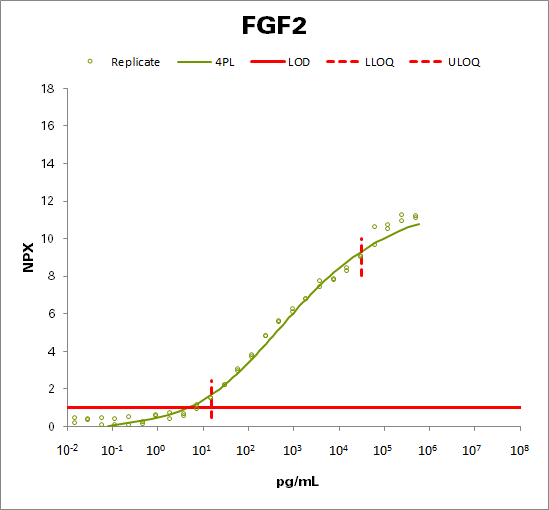 Fibroblast growth factor 2 (FGF2)