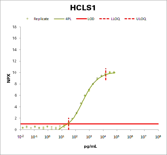 Hematopoietic lineage cell-specific protein (HCLS1)