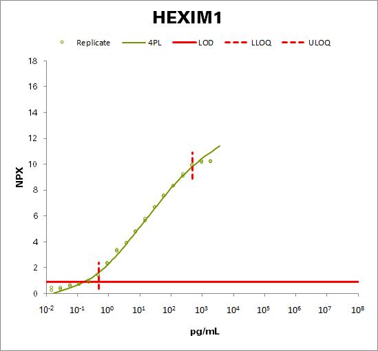 Protein HEXIM1 (HEXIM1)