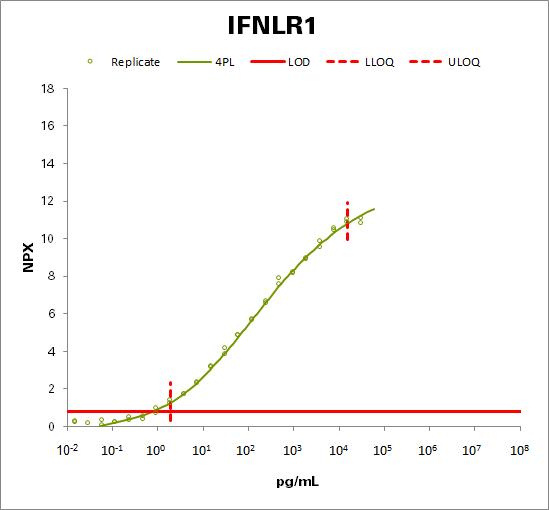 Interferon lambda receptor 1 (IFNLR1)