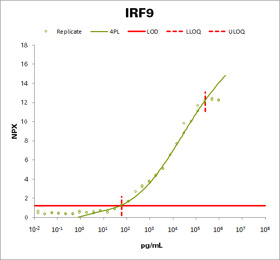 Interferon regulatory factor 9 (IRF9)