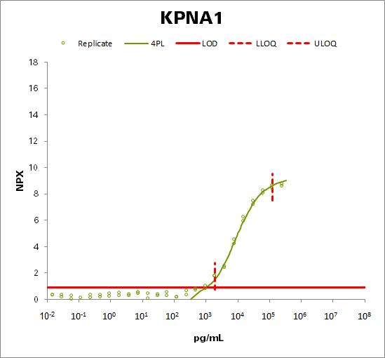 Importin subunit alpha-5 (KPNA1)