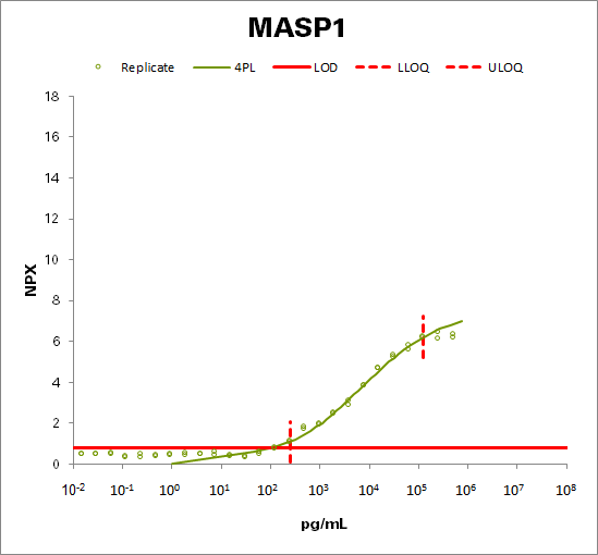 Mannan-binding lectin serine protease 1 (MASP1)