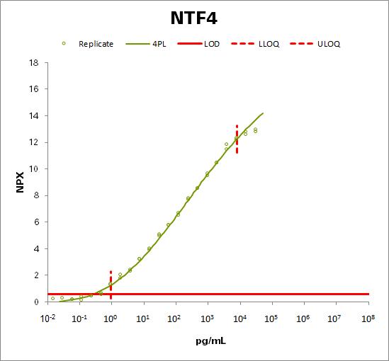 Neurotrophin-4 (NTF4)