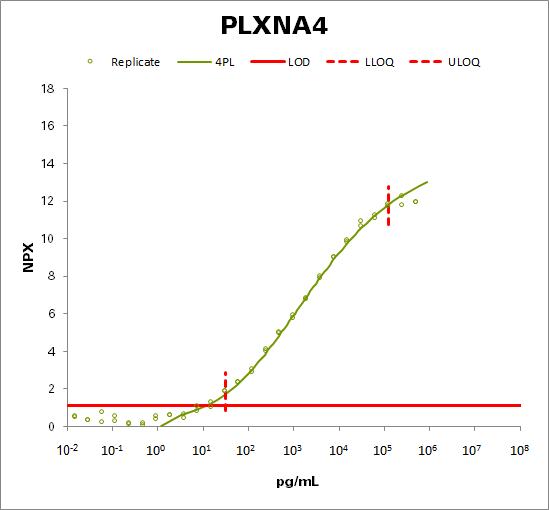 Plexin-A4 (PLXNA4)