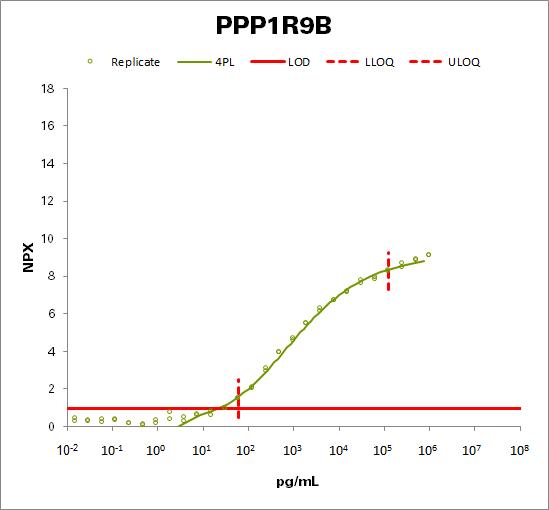Neurabin-2 (PPP1R9B)