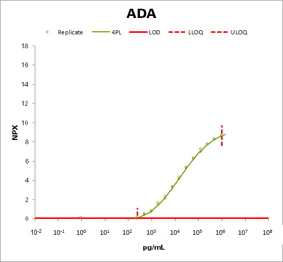 Adenosine Deaminase (ADA)