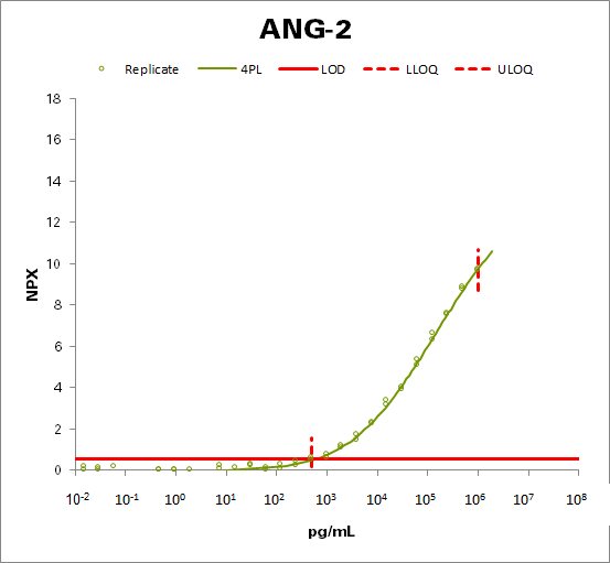 Angiopoietin-2 (ANGPT2)