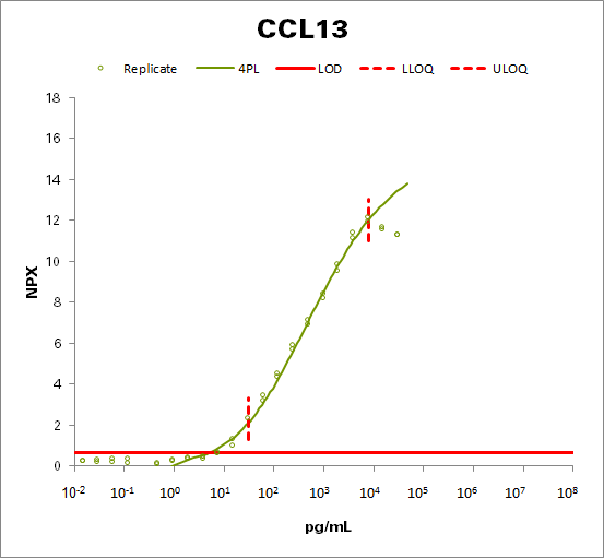 Monocyte chemotactic protein 4 (MCP-4)