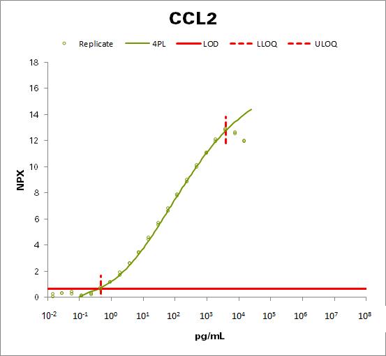 Monocyte chemotactic protein 1  (MCP-1)