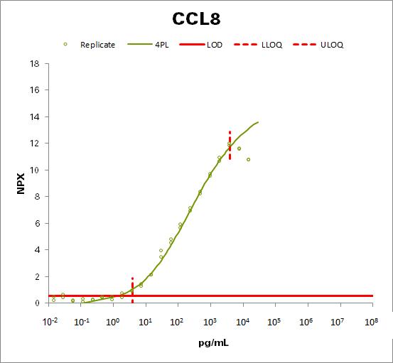 Monocyte chemotactic protein 2 (MCP-2)