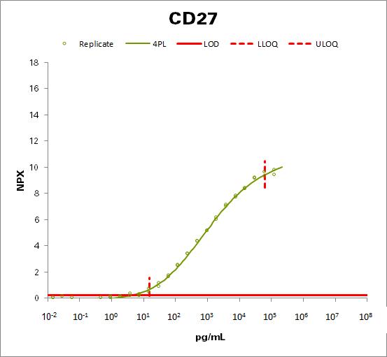 CD27 antigen (CD27)