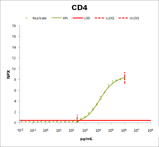 T-cell surface glycoprotein CD4 (CD4)