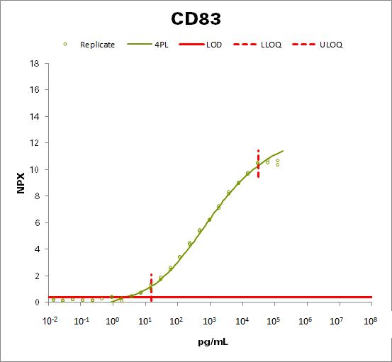 CD83 antigen (CD83)