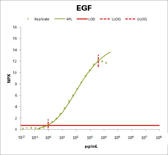 Pro-epidermal growth factor (EGF)