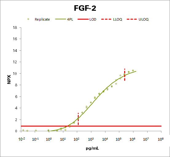 Fibroblast growth factor 2 (FGF2)