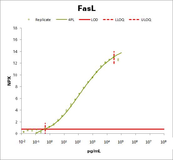 Fas antigen ligand (FasL)