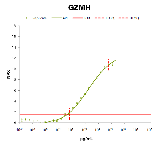 Granzyme H (GZMH)