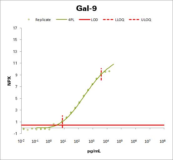 Galectin-9 (Gal-9)
