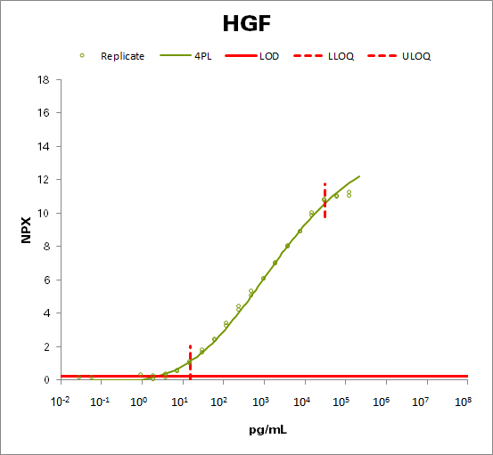 Hepatocyte growth factor (HGF)
