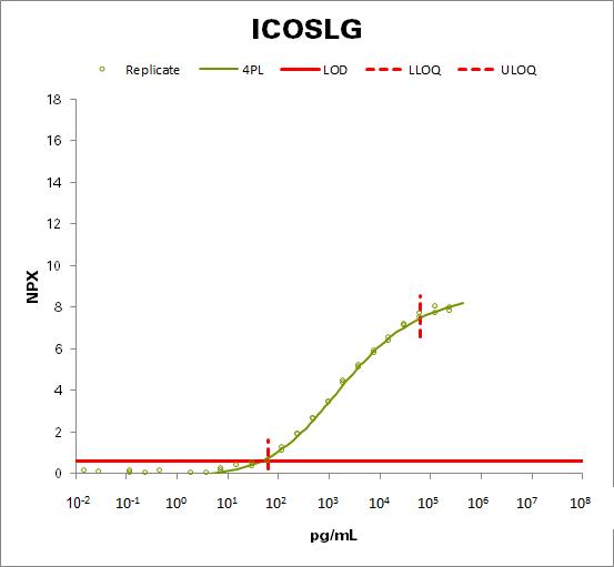 ICOS ligand (ICOSLG)