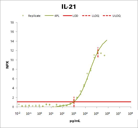 Interleukin-21 (IL-21)