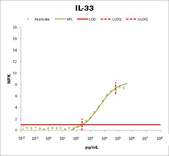 Interleukin-33 (IL-33)