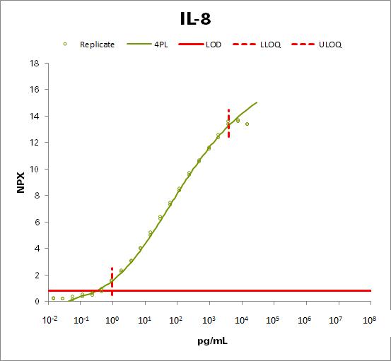 Interleukin-8  (IL-8)