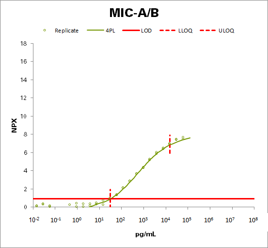 MHC class I polypeptide-related sequence A/B  (MIC-A/B)