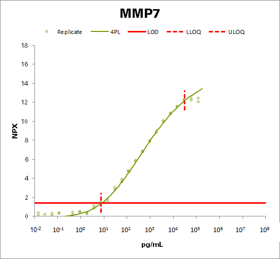 Matrix metalloproteinase-7 (MMP-7)