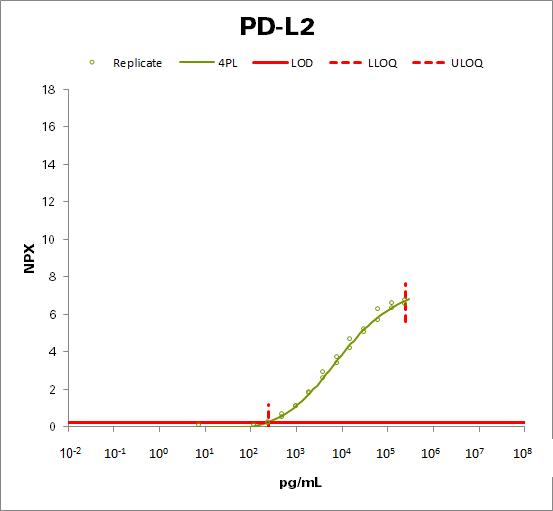 Programmed cell death 1 ligand 2 (PD-L2)