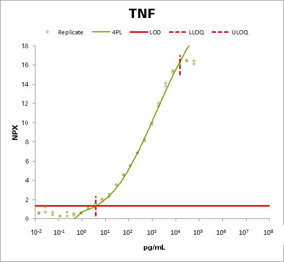 Tumor necrosis factor (TNF)