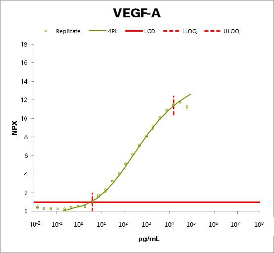 Vascular endothelial growth factor A (VEGF-A)