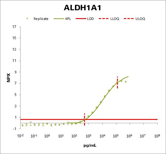 Retinal dehydrogenase 1 (ALDH1A1)