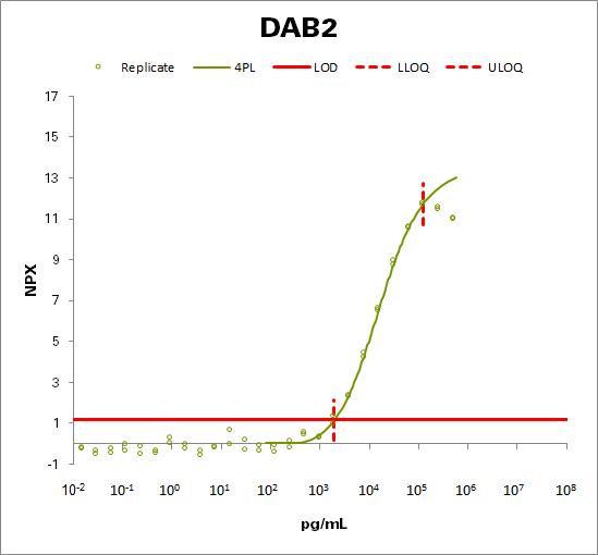 Disabled homolog 2 (DAB2)