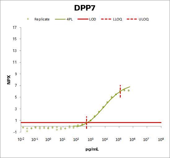 Dipeptidyl peptidase 2 (DPP7)