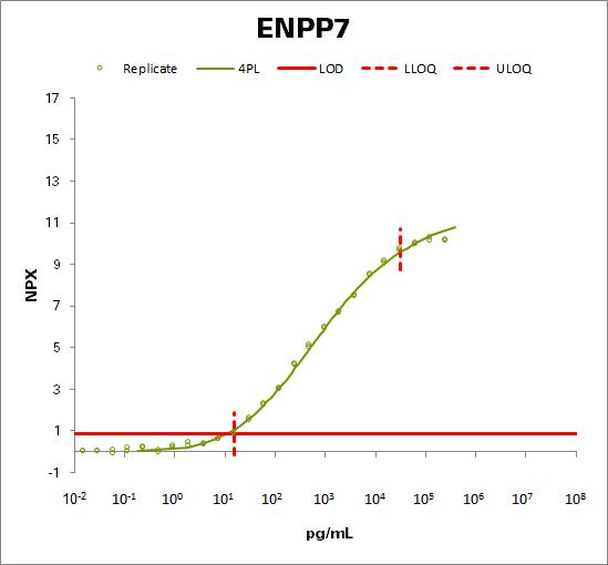 Ectonucleotide pyrophosphatase/phosphodiesterase family member 7 (ENPP7)