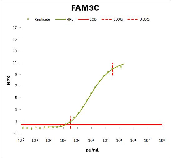 Protein FAM3C (FAM3C)