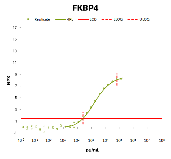 Peptidyl-prolyl cis-trans isomerase FKBP4 (FKBP4)