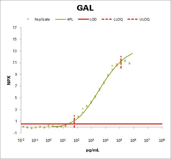 Galanin peptides (GAL)