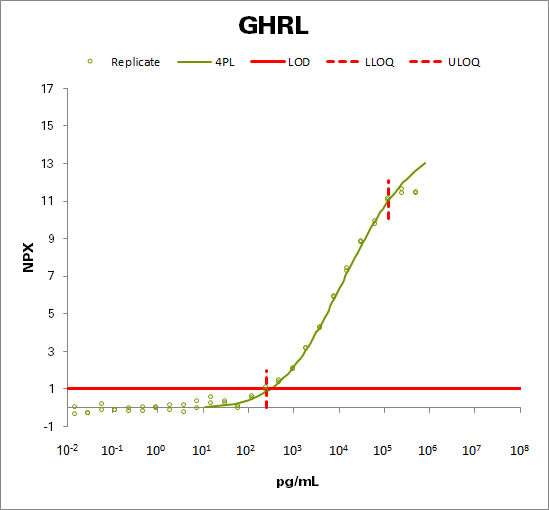 Appetite-regulating hormone (GHRL)