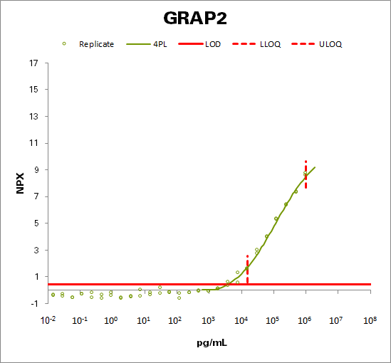 GRB2-related adapter protein 2 (GRAP2)